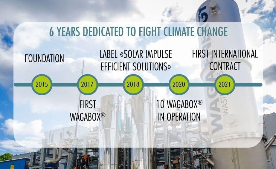 Waga Energysigne un premier contrat international pour son 6ème anniversaire!