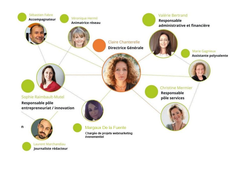 Entrepreneuriat & innovation, services, communication, administration et finances : 4 pôles et une équipe au complet pour accompagner les entreprises, les dirigeants et les collaborateurs d'inovallée !